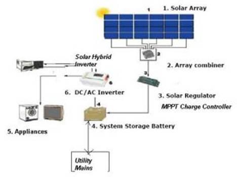 Solar Hybrid Inverter Manufacturers India Dr Solar